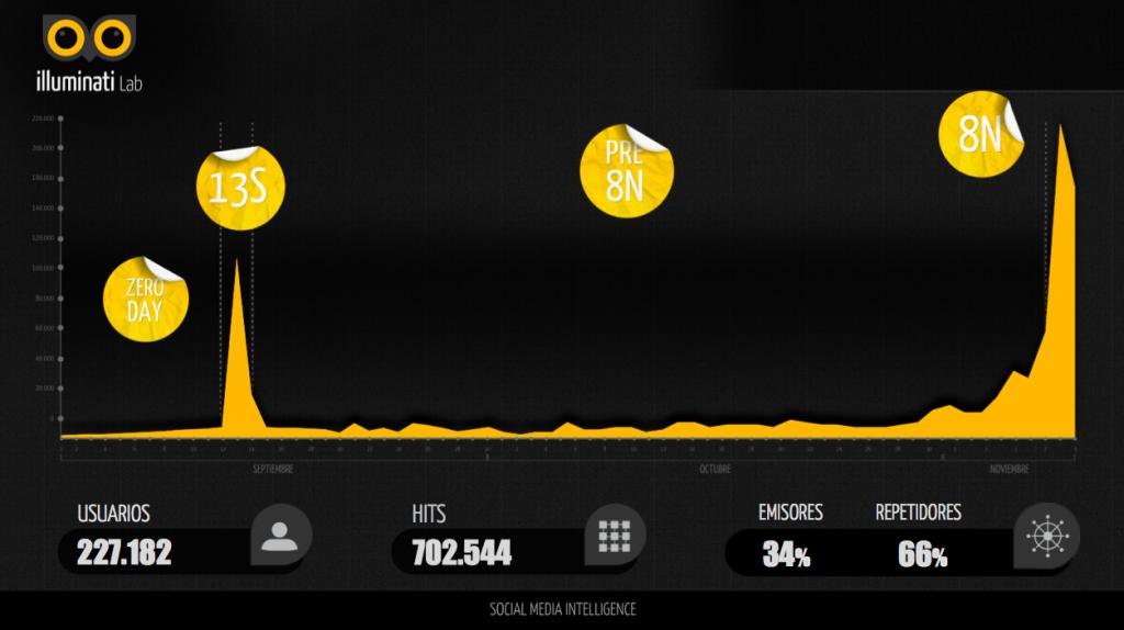 Chart 8N