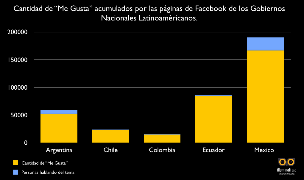 Seguidores gobiernos en Facebook