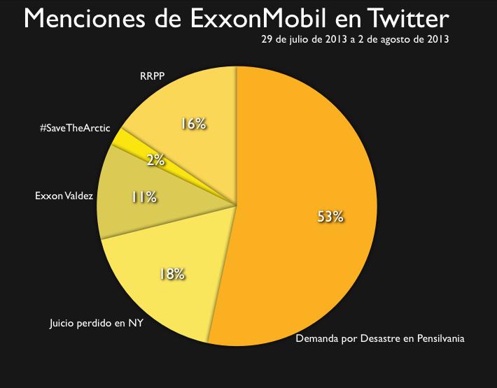 Menciones Exxon