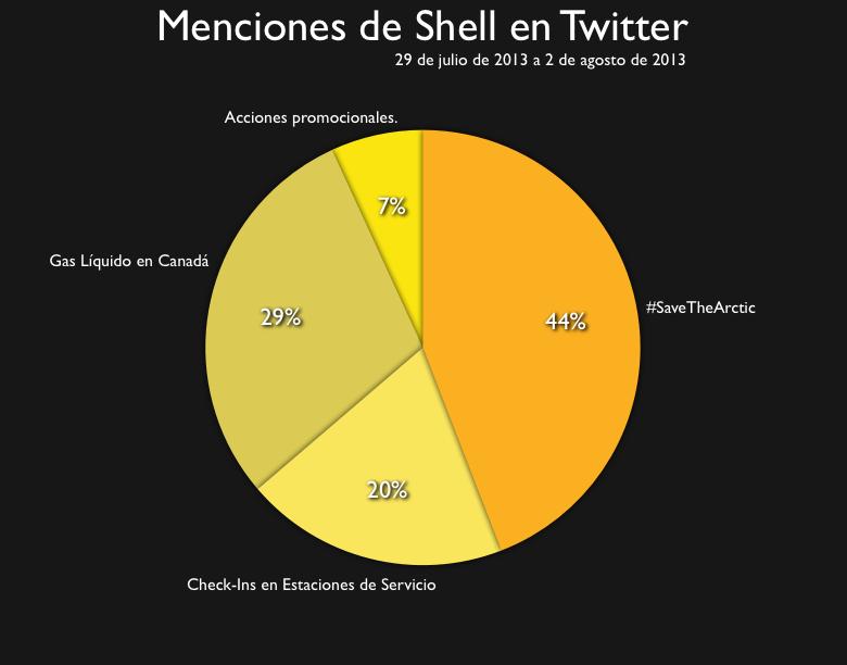 Menciones Shell