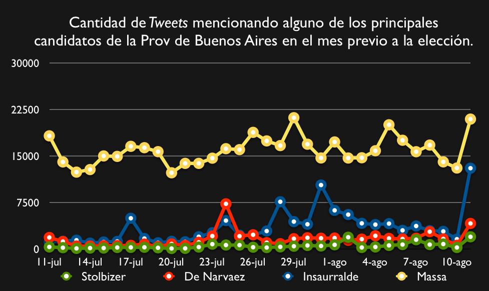 Twitter Prov Buenos Aires