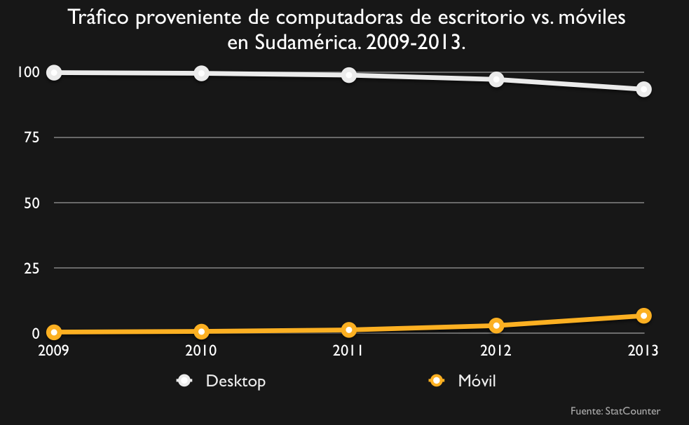 Movil vs desktop