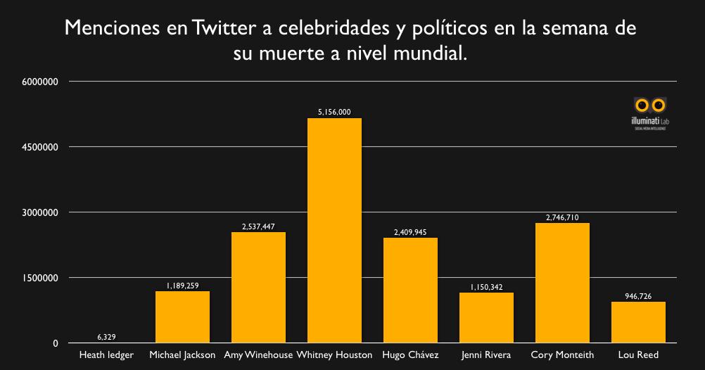 Menciones Twitter