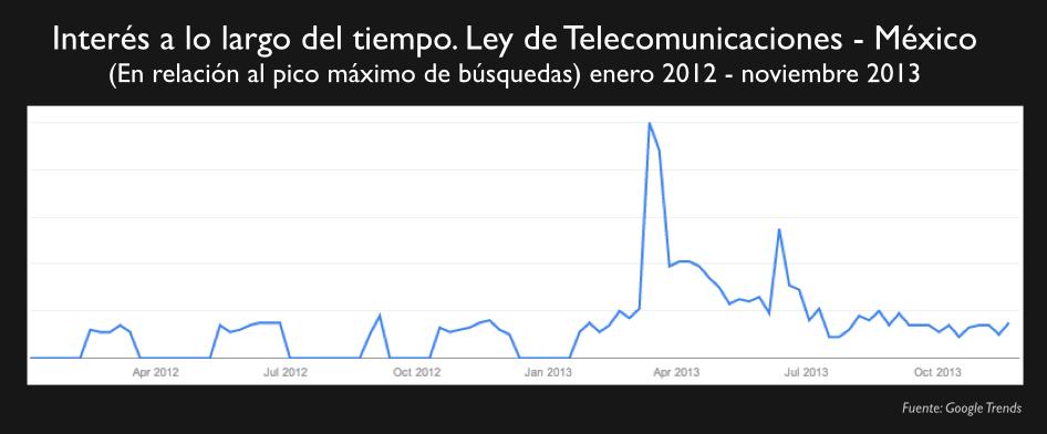 Trends Telecomunicaciones MX