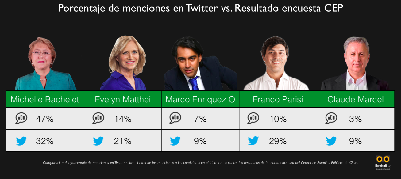 Twitter vs polls