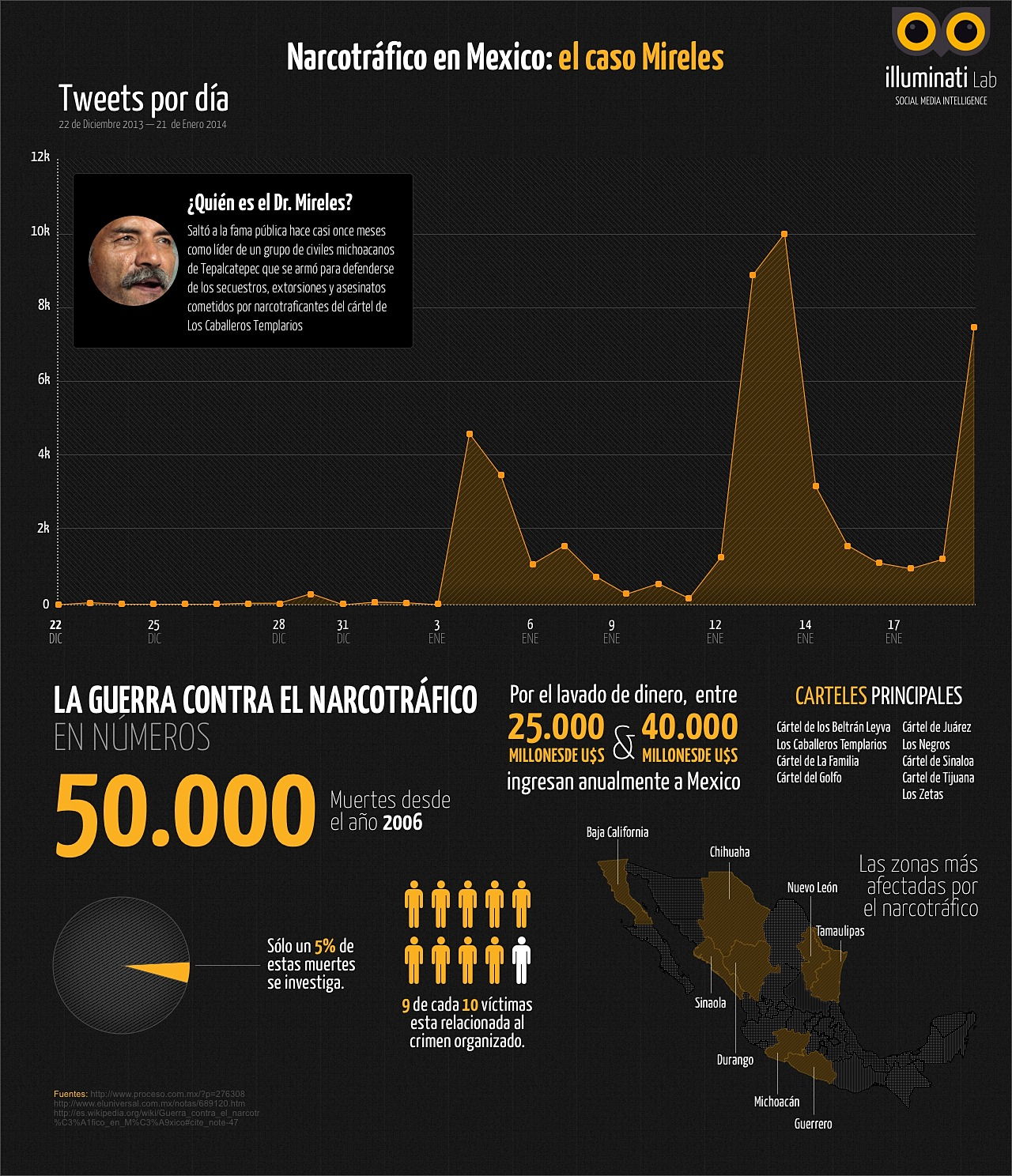 infografia-dr-mireles