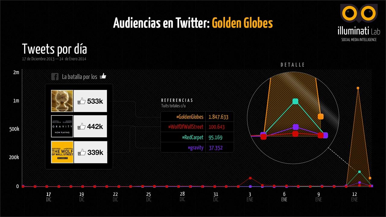 infografia-golden-globes