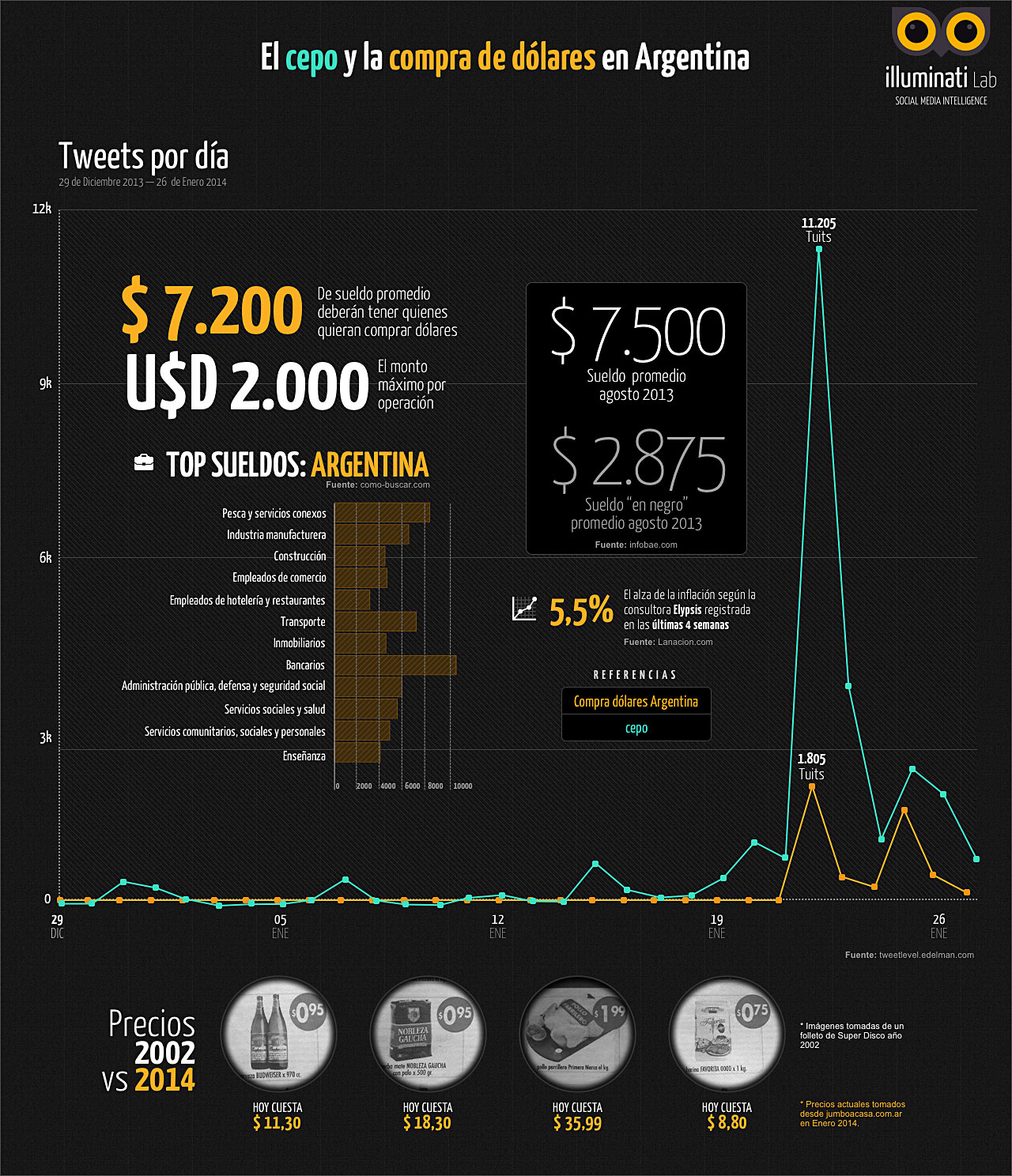 infografia-precios-dolares-cepo