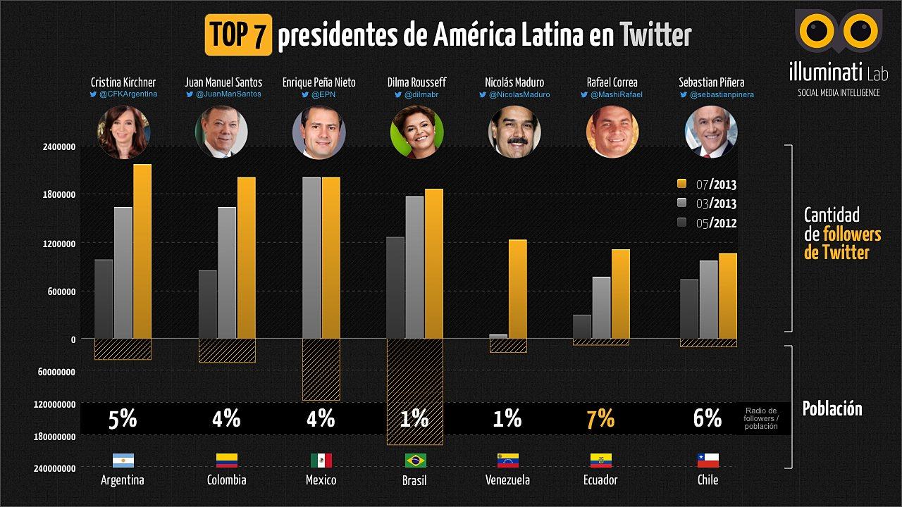 infografia-presidentes-twitter-v2