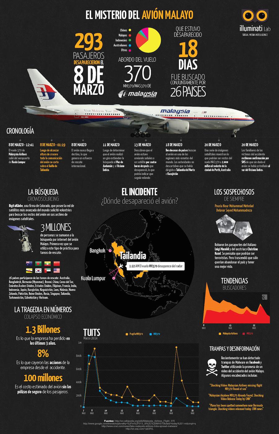 Infografia-avion-malayo