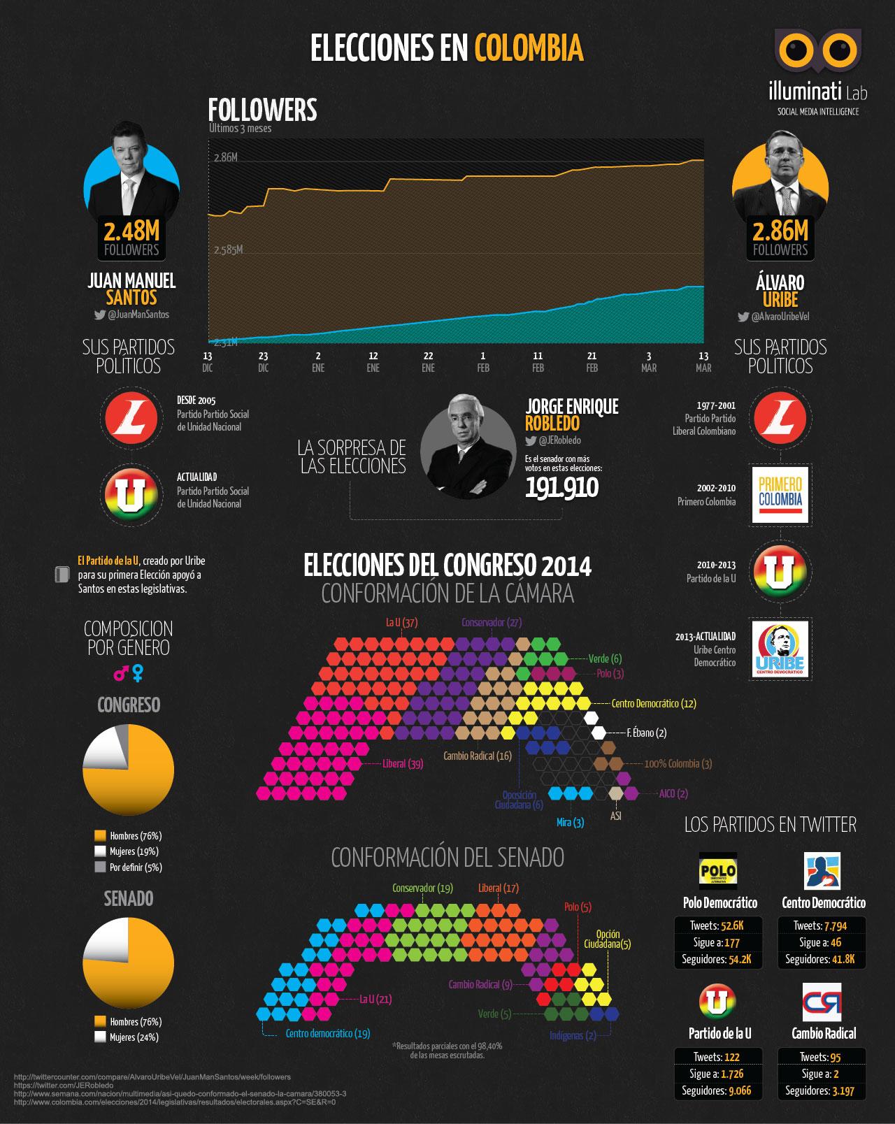 Infografia-elecciones-colombia