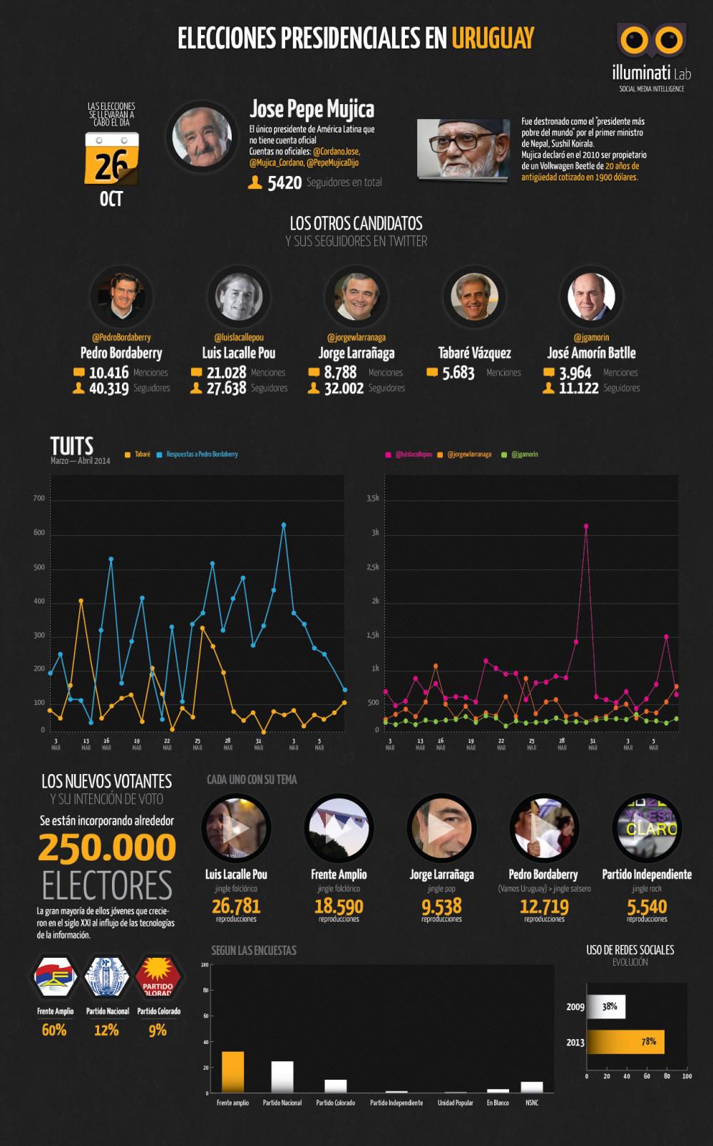 infografia-elecciones-uruguay