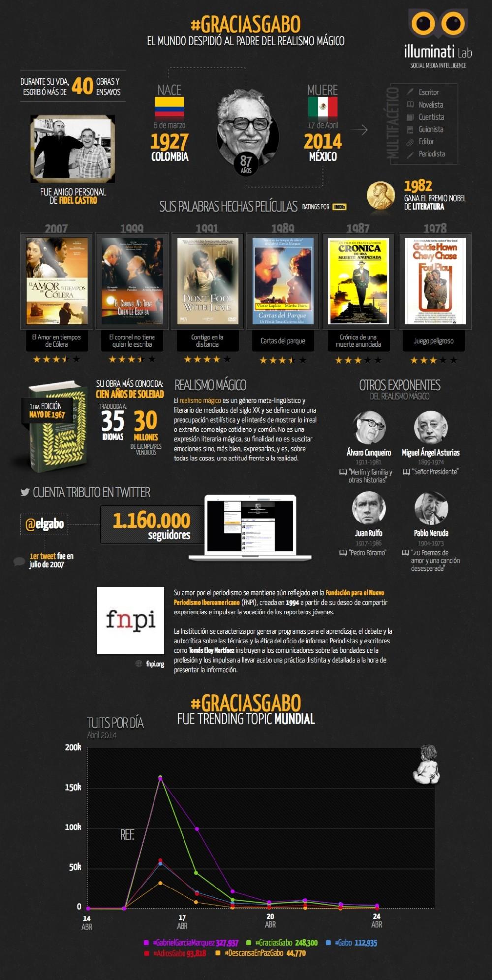 infografia-gabo