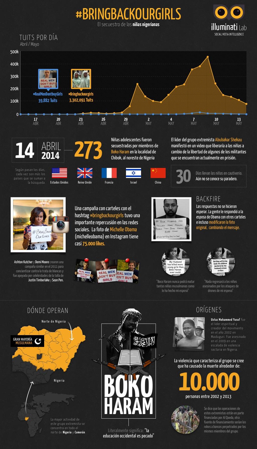 infografia-bring-back-the-girls