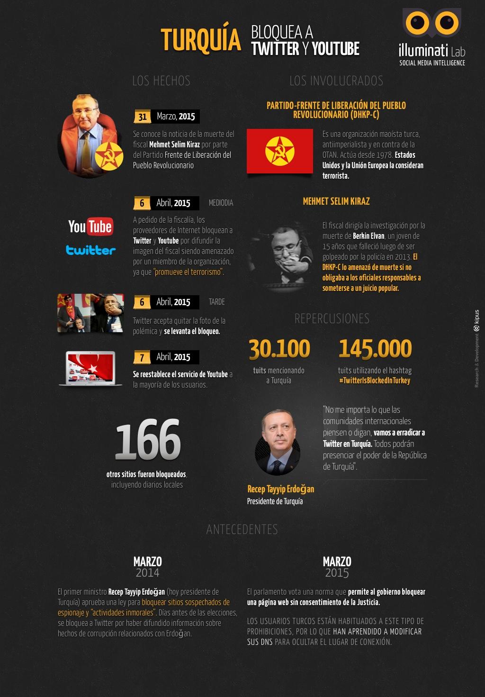 turquia_infografia