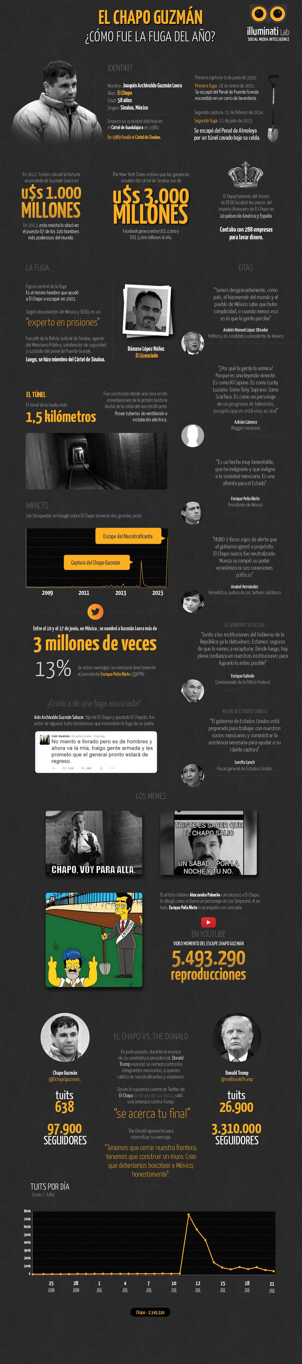 Chapo_Guzman_infografia_2