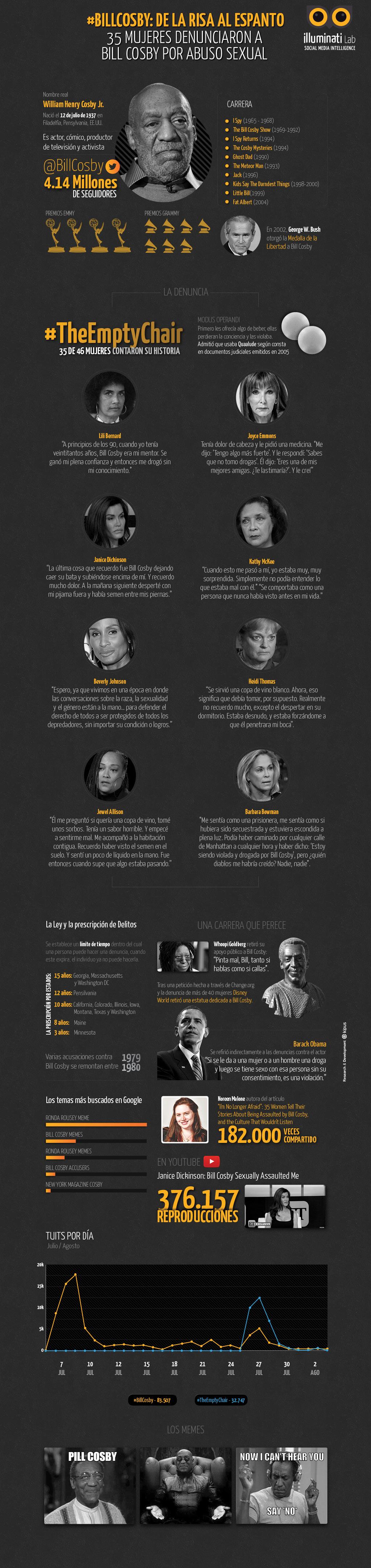 Infografía_-_Bill_Cosby