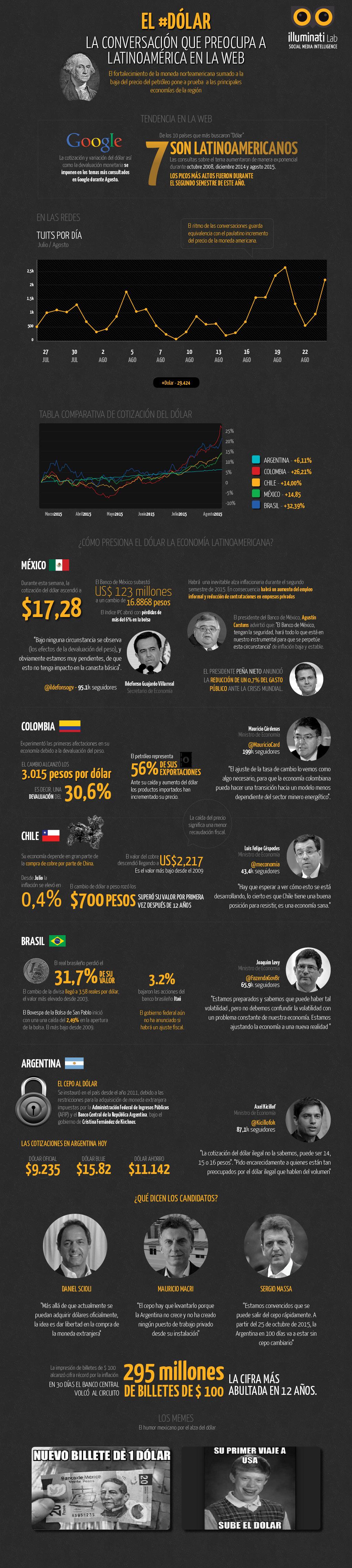 info_dolar