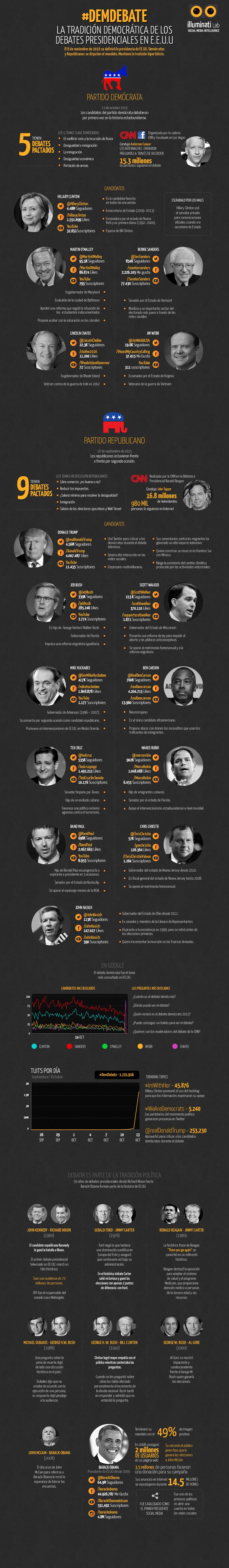 Infografia_debate_eeuu