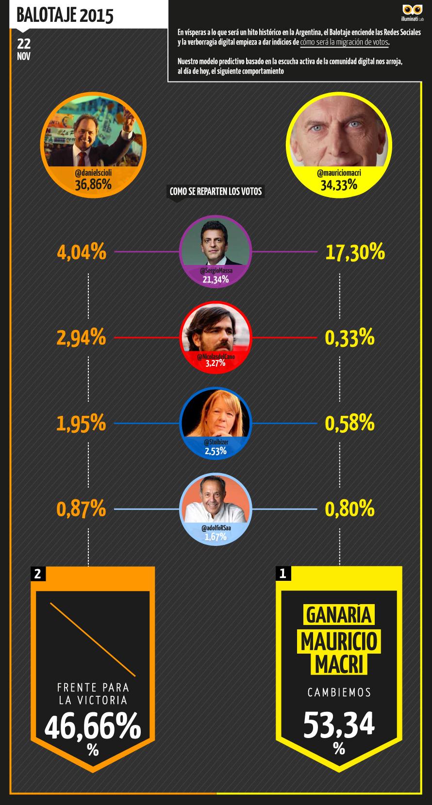 Infografia_Votos_Repartidos_Ballotage