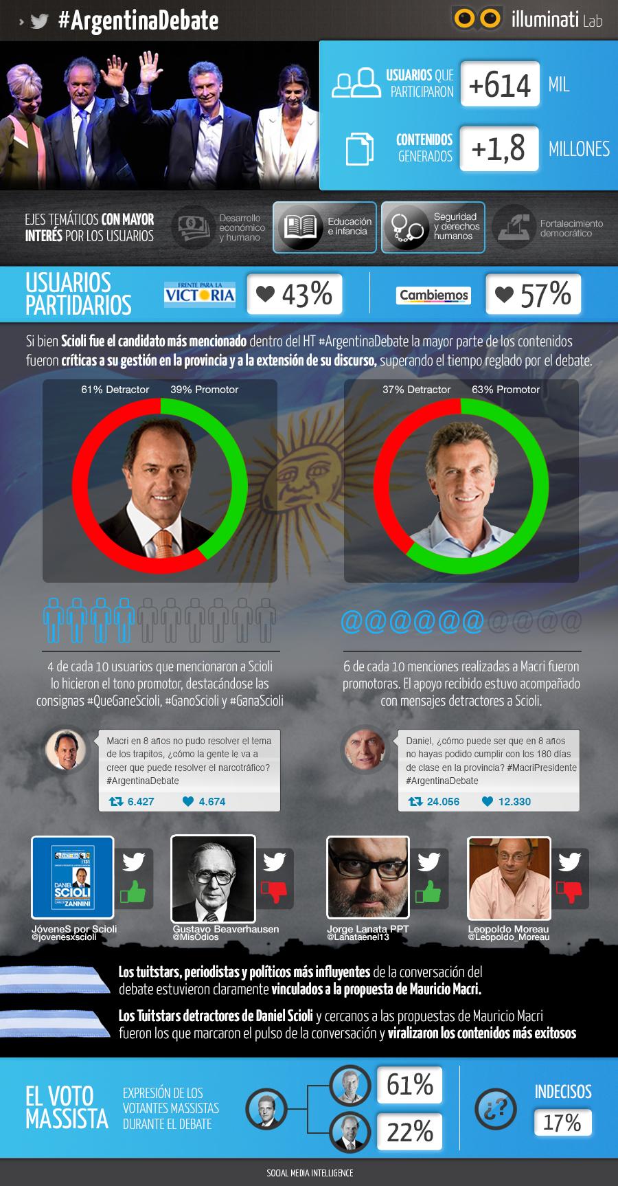 infografía Arg Debate