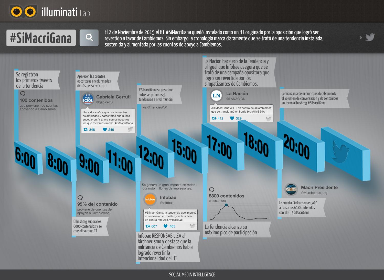 infografia TIL SiMacriGana
