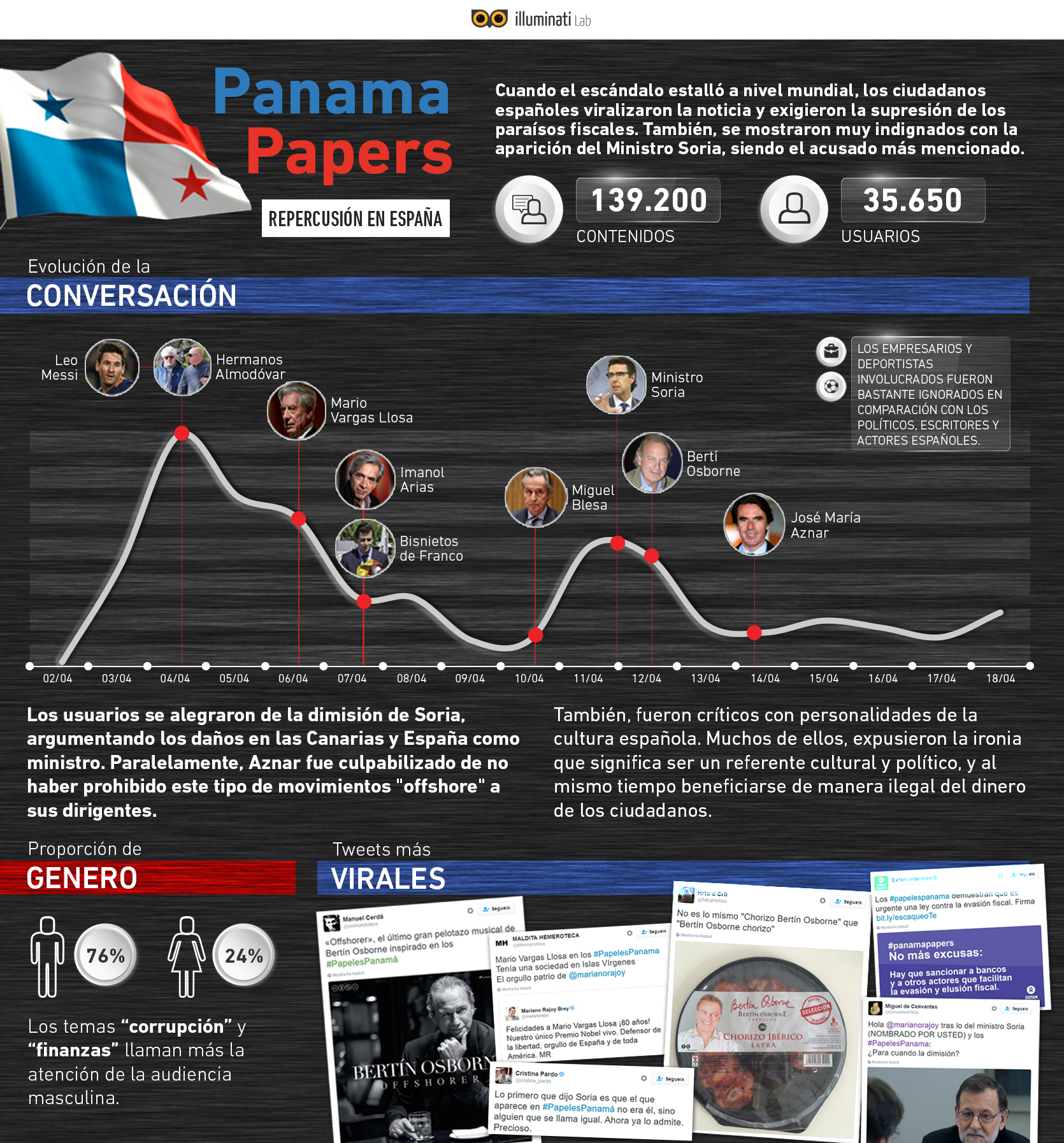 Panama papers España
