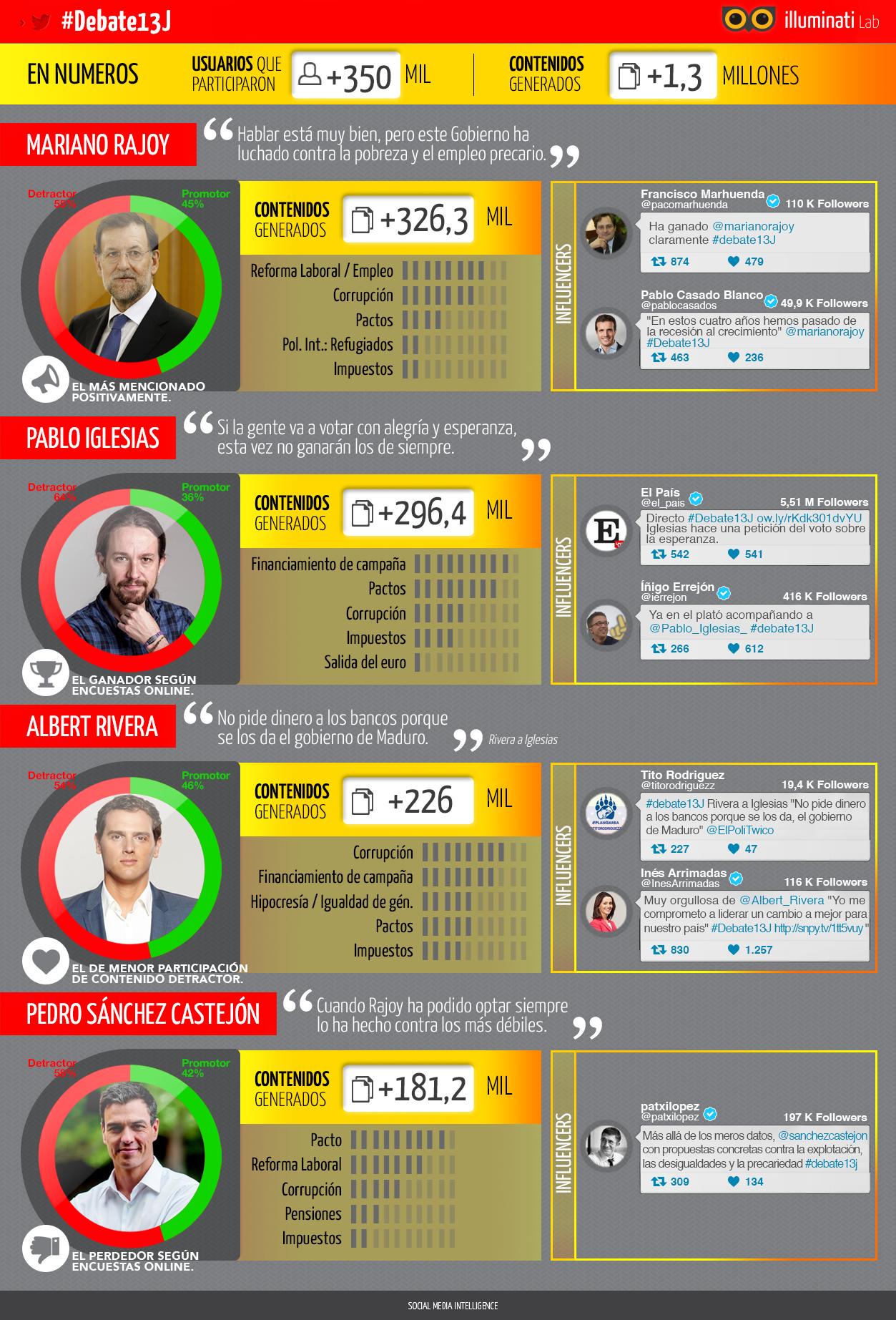 OK_infografía debate 13J